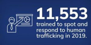 11,553 trained to spot and respond to human trafficking in 2020.