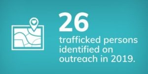 26 trafficked persons identified on outreach in 2019.