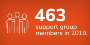 463 support group members in 2019.